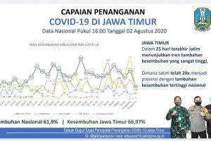 Tembus 15 Ribu, Prosentase Kesembuhan Pasien COVID-19 di Jatim Lebihi Nasional