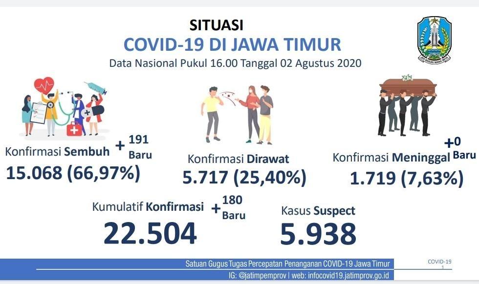 Situasi COVID-19 di Jatim