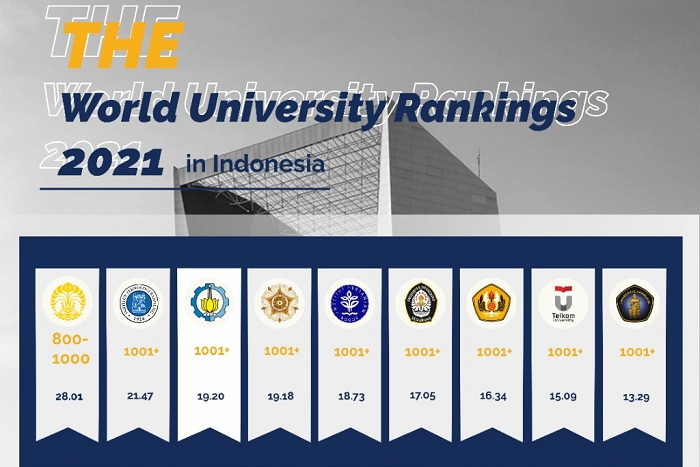 ITS Tiga terbaik di Indonesia versi THE World University Rankings 2021