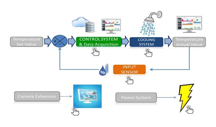 Sistem kerja penyemprotan otomatis untuk deteksi kelembaban & suhu ruangan