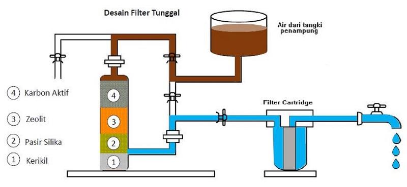Desain rangkaian filter tunggal dengan tempurung kelapa
