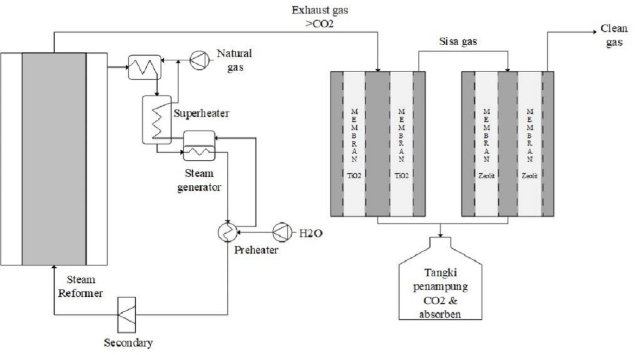 Flowchart membran anorganik untuk kurangi emisi karbondioksida