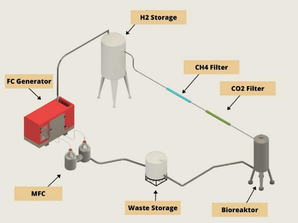 Prototype Antasena Bioelectricity