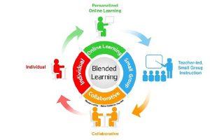 Mengenal Blended Learning (Bagian 3–Terakhir)