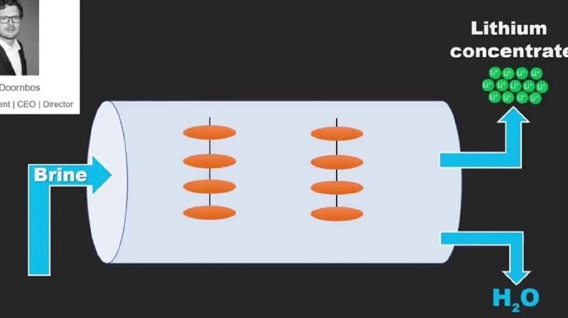 Ilustrasi proses pemisahan ion litium dengan geothermal brine