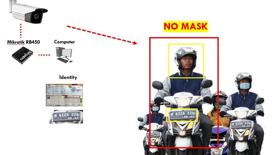 CCTV Buatan Mahasiswa UB ini Bisa Deteksi Pelanggar Prokes
