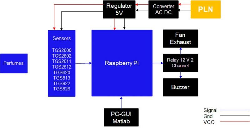 Proses kerja sistem Peudecskin